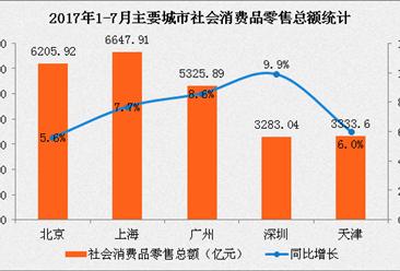 2017年1-7月北上廣深社會消費品零售分析:真的吃在廣東?