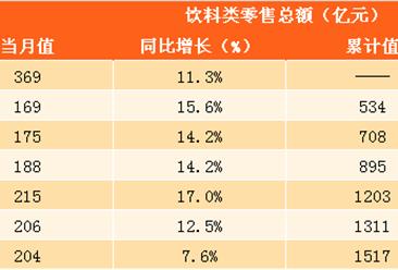 2017年中国饮料零售额及市场规模预测分析(附图表)