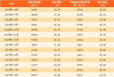 2017年1-8月中国网络零售额数据分析:同比增长34.3%(附图表)