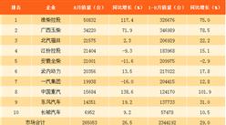 2017年8月柴油机销量排名分析:淮柴第一 涨幅达117.4%(图表)