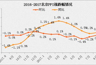 2017年8月北京PPI指数情况分析:同比上涨0.3%(附图表)
