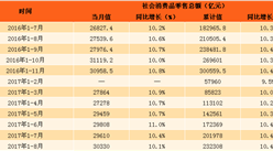 2017年1-8月中国社会消费品零售情况分析:零售额增长10.4%(附图表)