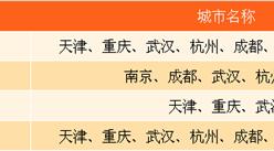 中国8个一线城市合肥凭啥入选?郑州长沙表示不服!