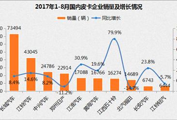 2017年1-8月皮卡销量排名及分析:长城第一 江铃市场份额提升(图表)