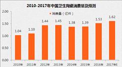 市场前景广阔:中国建筑卫生陶瓷市场规模将破700亿