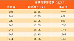 2017年1-8月中国家具行业数据分析:零售额达1866亿元 同比增长13%