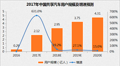 收数量禁广告 共享单车未来出路在哪?北京共享单车新规解读(附新规全文)