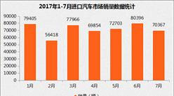 2017年1-7月中国汽车进口情况分析:累计进口67.8万辆(图表)