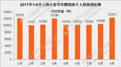 2017年9月上海車牌競價情況預測分析:中簽率將上漲(圖)