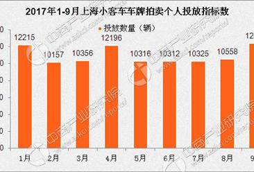 2017年9月上海车牌竞价情况预测分析:中签率将上涨(图)