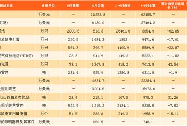 2017上半年中国照明器具进出口数据分析:出口额达190亿美元,同比增长15.06%(附图表)