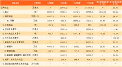 2017上半年中國日用品進出口數據分析:出口額達98.5億美元,同比增長7.05%(附圖表)