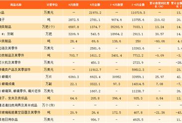 2017上半年中国日用品进出口数据分析:出口额达98.5亿美元,同比增长7.05%(附图表)