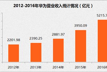 2017年中国制造业企业500强:华为经营数据分析(附图表)