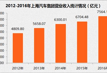 2017年中国制造业企业500强:上汽集团经营数据分析(附图表)