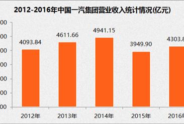 2017年中国制造业企业500强:一汽集团经营数据分析(附图表)