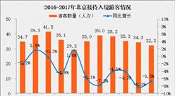 2017年1-8月北京入境旅游情况分析:入境游客数量连续4个月下降(附图表)