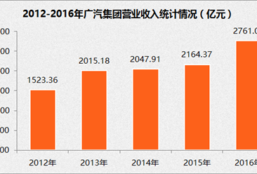2017年中国制造业企业500强:广汽集团经营数据分析(附图表)