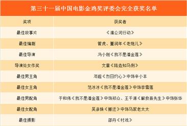 第三十一届金鸡奖获奖名单出炉:邓超成影帝   范冰冰斩获首座金鸡影后(附名单)