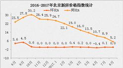 统计局:8月北京二手房环比下跌0.9% 同比涨幅回落(附图表)