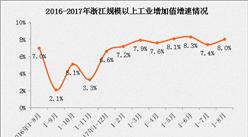 2017年1-8月浙江经济运行情况分析(附图表)