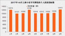 """2017年9月上海小汽车车牌竞拍数据分析:竞拍人数""""三连跌"""""""