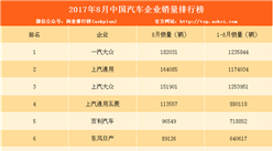 2017年8月汽车企业销量排名TOP50:前十自主车企占三席(附完整排名)