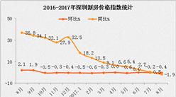 统计局:深圳房价同比下跌1.9%(附图表)