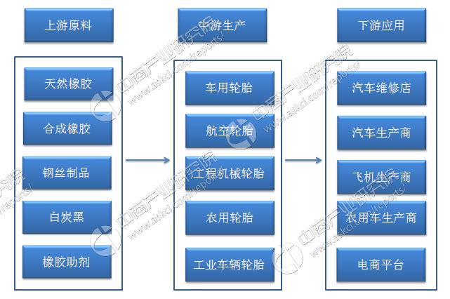 轮船行业产业链及主要企业分析(附产业链全景图)