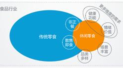 2017年中国休闲零食行业研究报告(附全文)