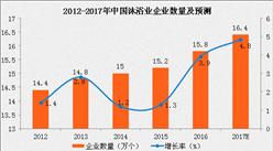 中国沐浴行业稳步发展 企业数将突破16万