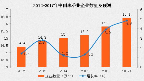 中国沐浴行业稳步发展 行业迎来发展新趋势
