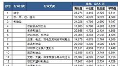 """2017年深圳市最新工资指导价位出炉: 证券发行员""""最赚钱""""!"""