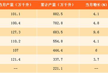 2017年1-8月中国白酒产量分析:产量同比增长6%(附图表)