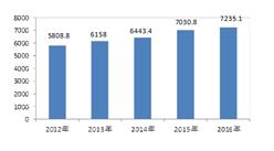 2016江苏省农业经济运行情况:农林牧渔业总产值同比增长2.9%