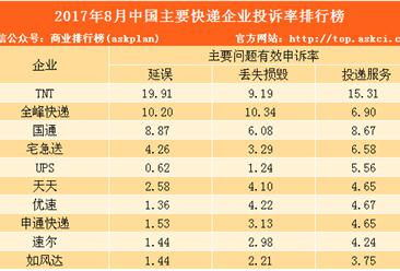 2017年8月中国邮政快递行业消费者投诉分析(附快递公司投诉率排名)