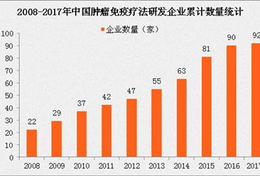 2021全球肿瘤免疫治疗市场规模将达1194亿美元 中国研发企业数量快速增长