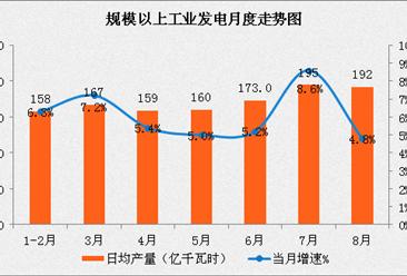 2017年1-8月中国能源生产情况分析:天然气进口保持快速增长