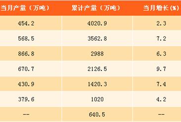 2017年1-8月中国原盐产量分析:产量同比增长7.3%