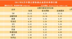 2017年8月中国主要快递企业投诉率排行榜:申诉率降低(附排名)