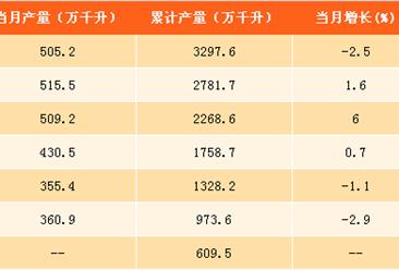 2017年1-8月啤酒产量分析:产量同比增长0.5%(附图表)