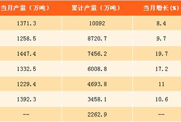 2017年1-8月中国磷矿石产量分析:同比增长12.7%(附图表)