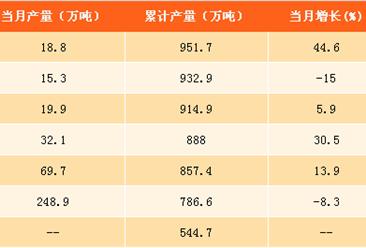 2017年1-8月中国成品糖产量分析:产量同比下滑1.7%(附图表)