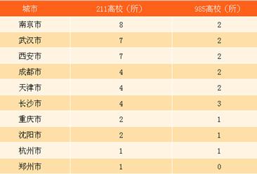 武汉三大名校校友带回4112亿投资 哪些城市可以复制武汉校友经济?