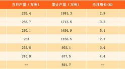 2017年1-8月中国乳制品产量分析:产量同比增长0.8%(附图表)