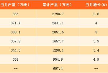 2017年1-8月中国纱产量分析:产量同比增长4.8%(附图表)