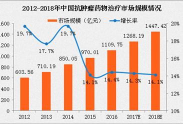 2018年中国抗肿瘤药物治疗市场规模将达1447亿 五大战略将推动行业发展
