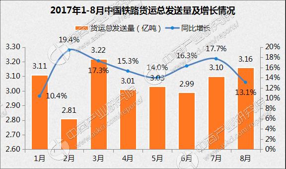 8月铁路货运总发送量3.16亿吨 旅客发送量3.07亿人次