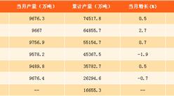 2017年1-8月中国钢材产量分析:产量达7.45亿吨 同比增长1.2%(附图表)