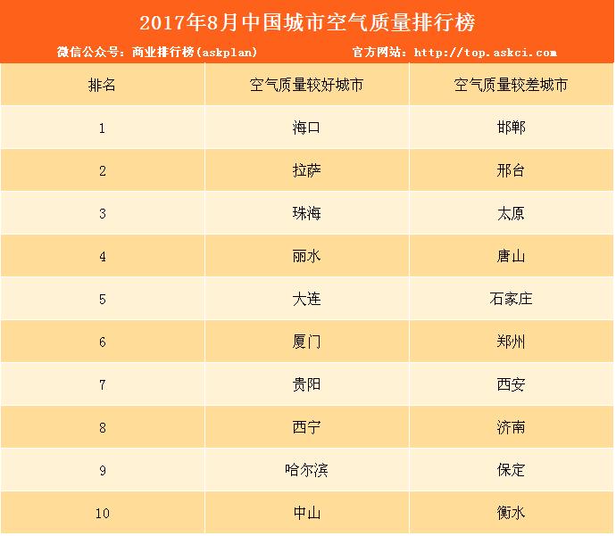 2017年8月中国城市空气质量排行榜(TOP10)